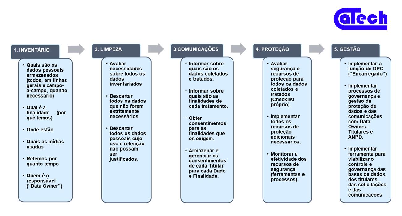 Imagem: Catech - LGPD - Como implementar?